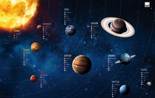 подложка Планетите в Слънчевата система